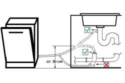 Схема подключения посудомоечной машины к канализации