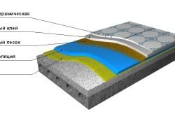Схема пола под кафельной плиткой с гидроизоляцией