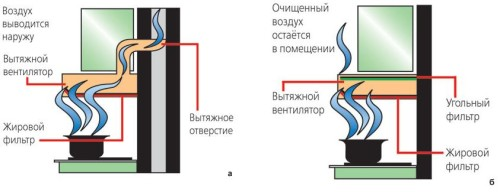 Схема принципа очистки воздуха