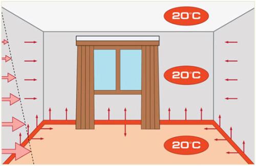 Схема распределения тепла при устройстве системы теплый плинтус