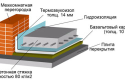 Схема бетонного пола с армирующей сеткой и гидроизоляцией