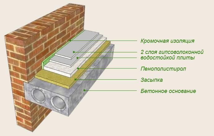 Схема стяжки с двумя слоями гипсоволоконной водостойкой плиты