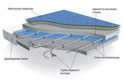 Схема теплого пола с бетонной стяжкой