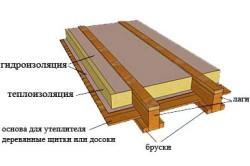 Схема утепление деревянного пола