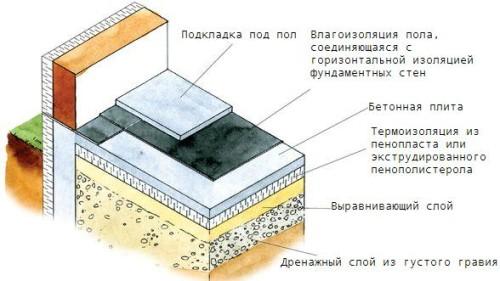 Схема утепления бетонного пола пенополистеролом