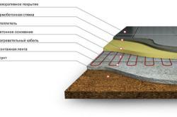 Схема утепленного бетонного пола