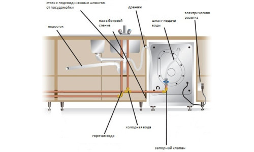 Типовая схема подключения встроенной посудомоечной машины