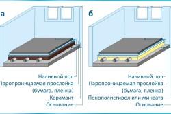 Варианты наливных полов с разным утеплителем