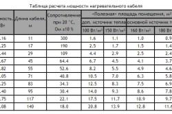 Таблица  расчета мощности нагревательных элементов