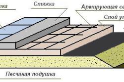 Схема бетонного пола по грунту с выравнивающей стяжкой