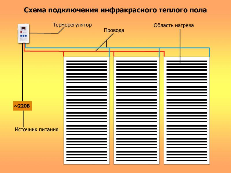 Инструкция по установке теплых полах