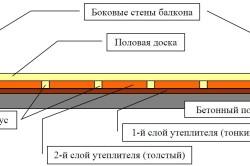 Схема утепления пола пенополистиролом
