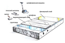 Схема заливки полимера