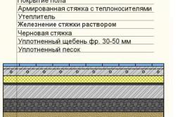Схема железнения бетонного пола раствором