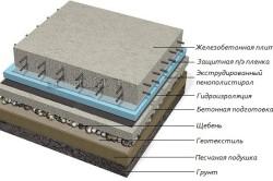 Утепление плитного фундамента Пеноплэксом (пирог снизу вверх)