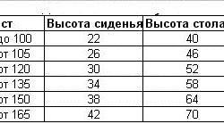 Таблица высоты стола и стула в зависимости от роста человека.