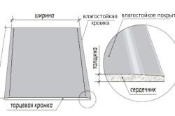 Структура влагостойкого ГКЛ