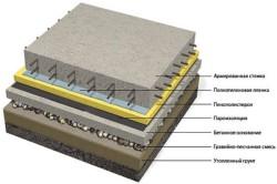 Устройство цементной стяжки с подсыпкой керамзитом