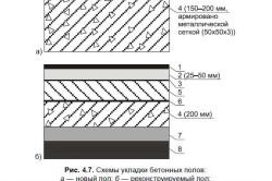 Схема укладки бетонных полов