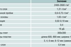 Технические характеристики пробки для пола