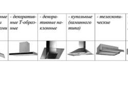 Основные типы вытяжных шкафов