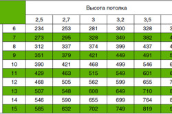 Таблица расчет мощности вытяжки