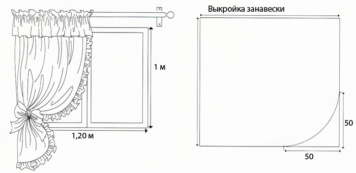 Выкройка кухонных штор на петлях