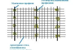 Схема бетонной стяжки по маякам