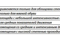 Классификация плитки по износостойкости