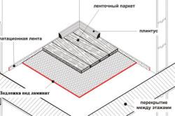 Схема монтажа подложки под ламинат