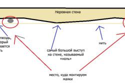 Схема разметки неровной стены и установки маячков