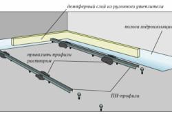 Схема установки маяков для полусухой стяжки