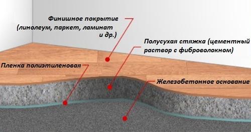 Схема устройства полусухой стяжки пола