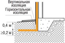 Схема утепления пола пенополиуретанам