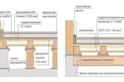 Схема монтажа плитки на деревянные перекрытия