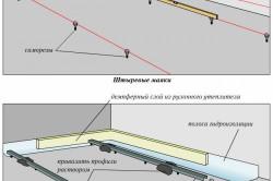 Схемы монтажа маяков для стяжки