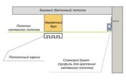 Схема крепления карниза к натяжному потолку