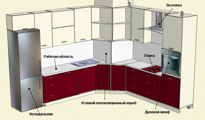 Схема кухни с коробами