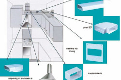 Комплектующие для пластикового воздуховода