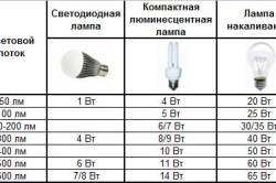 Сравнение светового потока различных ламп