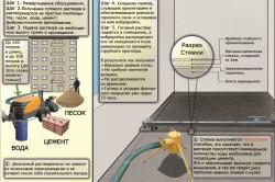 Схема технологии производства и укладки полусухой стяжки