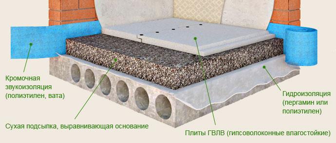 Схема устройства сухой стяжки пола