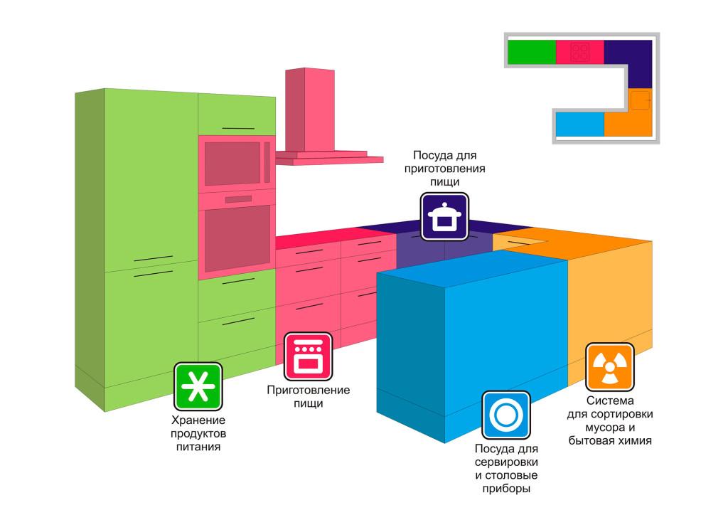 Технология разделения кухни на зоны