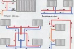 Варианты разводки систем отопления