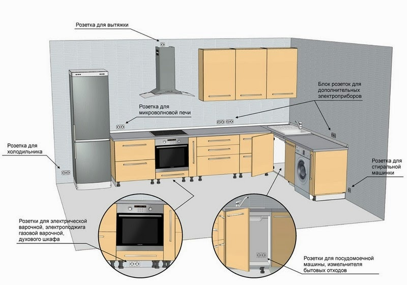 электрики на кухне