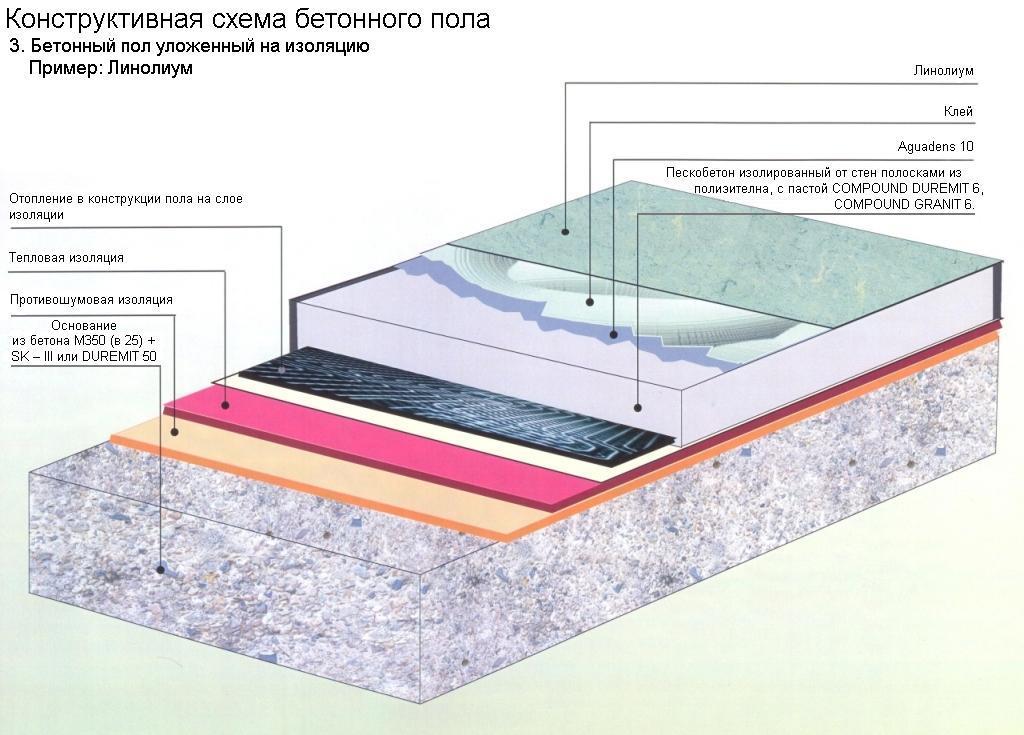 Конструктивная схема бетонного