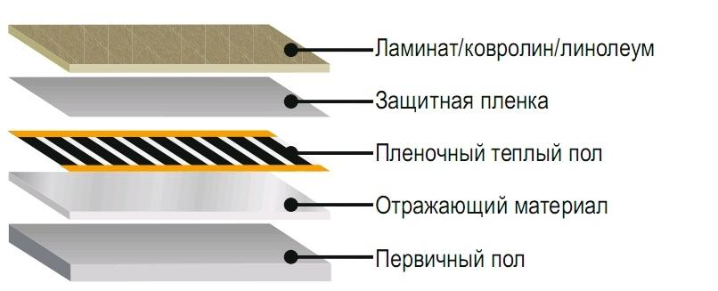 Схема инфракрасного теплого