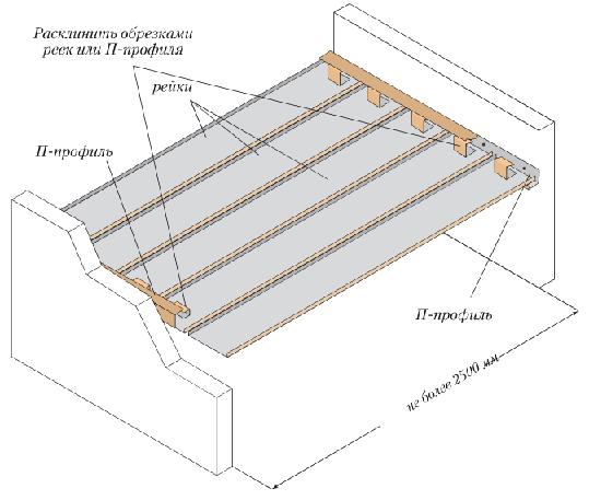 Схема фиксации закрытого