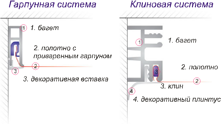 Схема гарпунной и клиновой