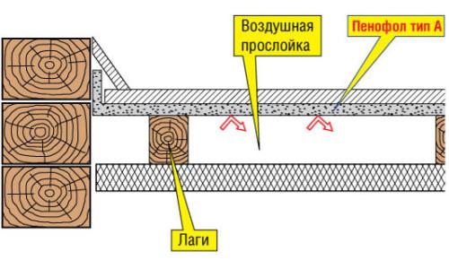 Схема прокладки пенофола отражающим слоем вниз
